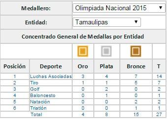 Medallas Tamaulipas