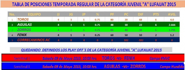 PLAY OFF JUVENIL A LUFAUAT 2015